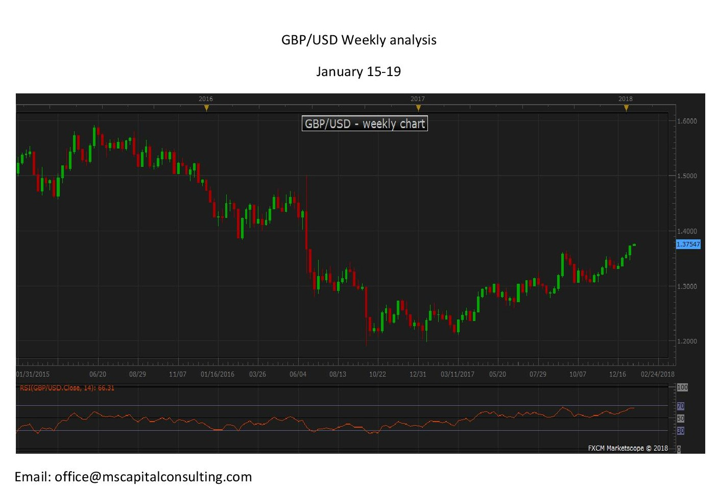 GBPUSD weekly page 001 1