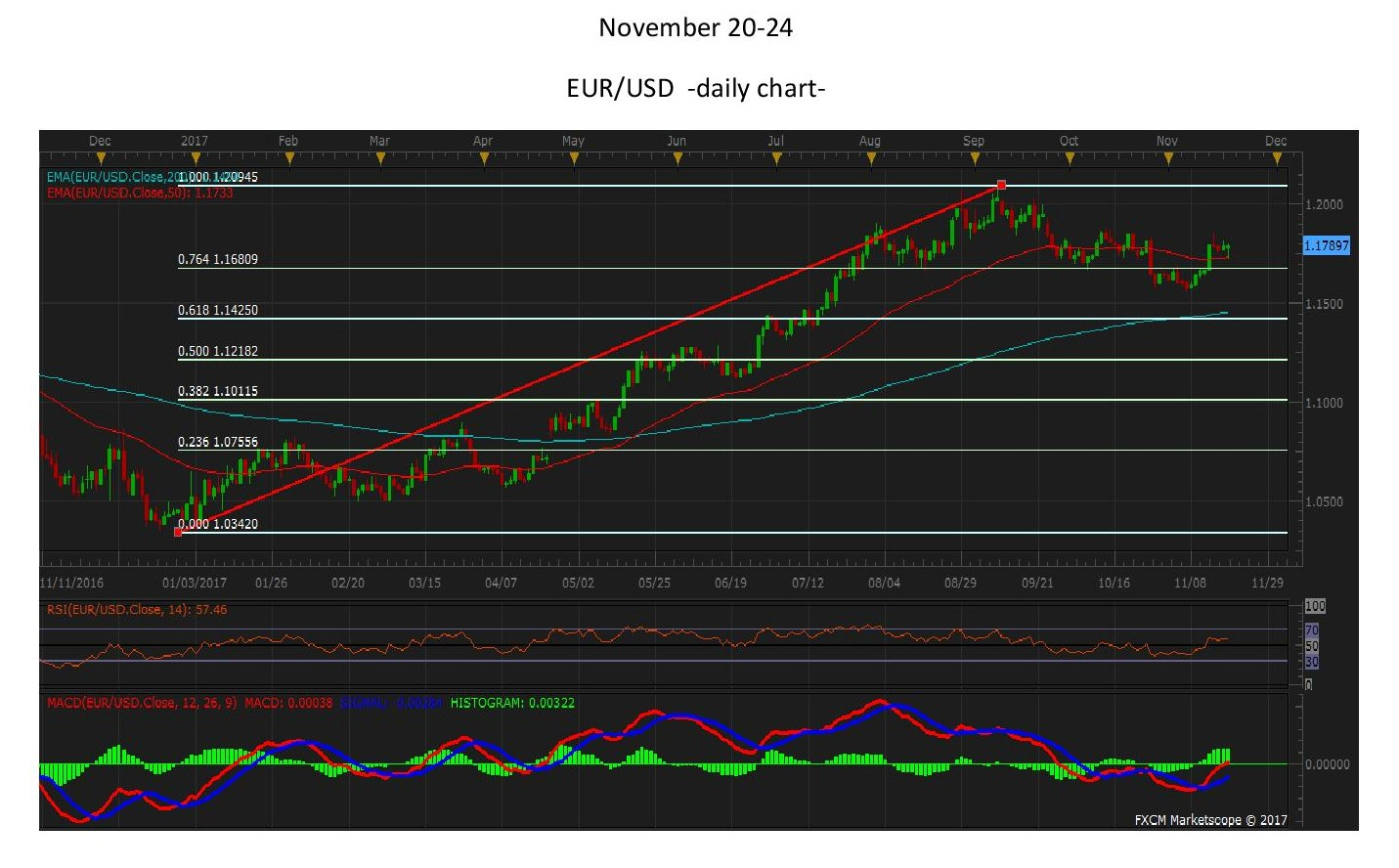 EURUSDdaily page 001 1