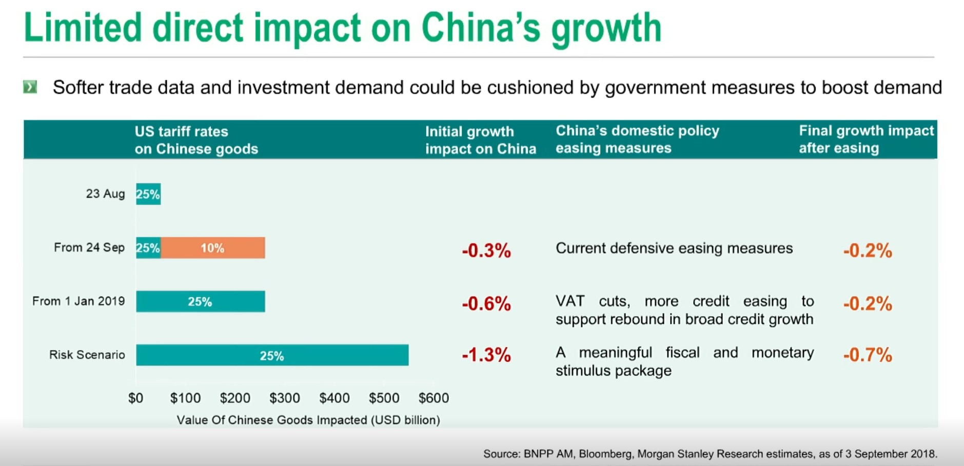 Limited impact on China growth
